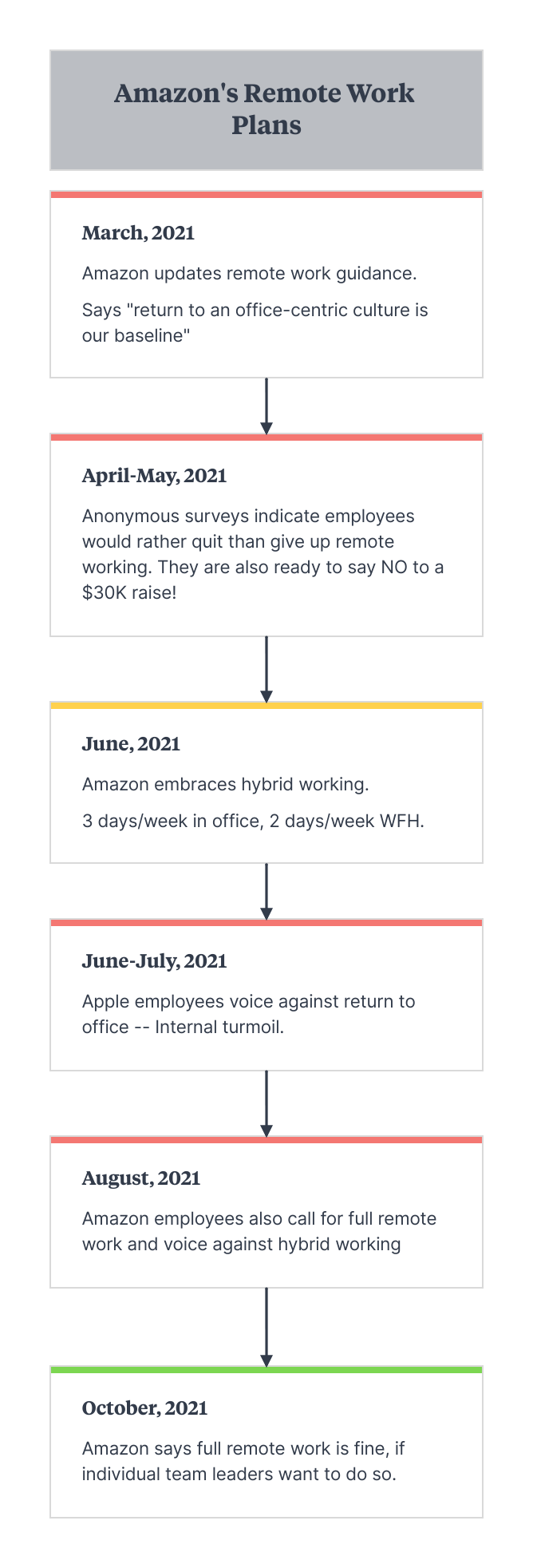 Amazon rethinks return to office, says remote working is fine!